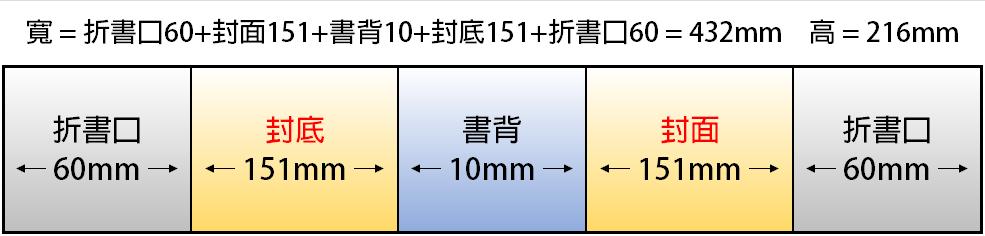 A5 fold