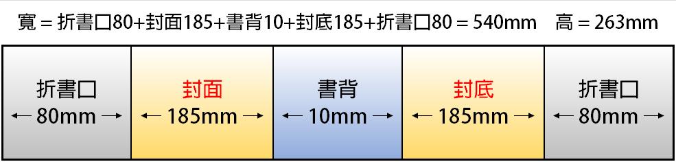 B5 fold